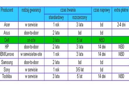 Tabala porównująca gwarancje oferowane przez producentów notebooków w Polsce /Komputer w Firmie