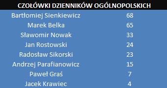 Tabela 1. Liczba publikacji z pierwszych stron dzienników ogólnopolskich na temat ośmiu wybranych osób zaangażowanych w aferę taśmową od 11 do 23 czerwca 2014 /PRESS-SERVICE Monitoring Mediów
