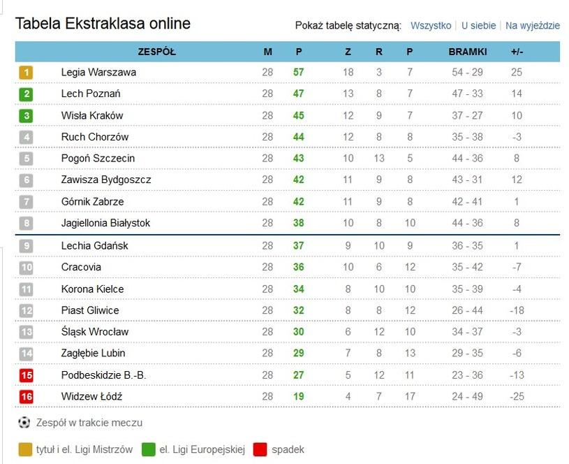 Tabela przed 29. kolejką Ekstraklasy /INTERIA.PL