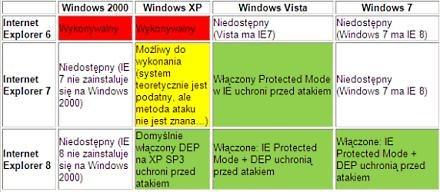"""Tabela """"wykonalności"""" exploitu - na którym IE można teoretycznie wykonać atak /materiały prasowe"""