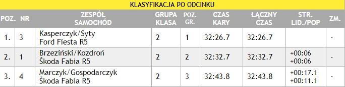 Tabela wyników Rajdu Nadwiślańskiego /pzm.pl /Zrzut ekranu