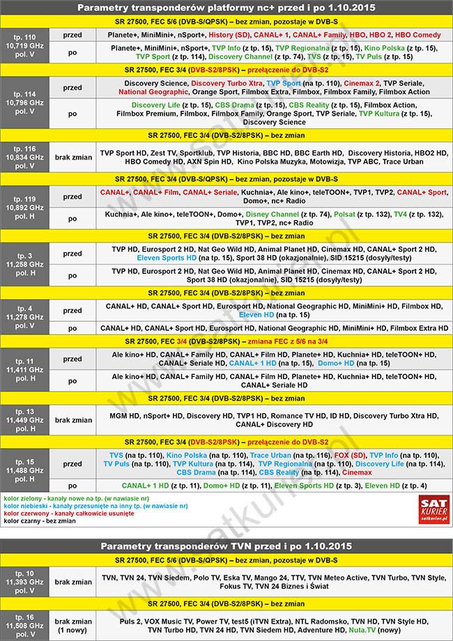 Tabela z transponderami nc+ i TVN od 1 października 2015 roku /SatKurier