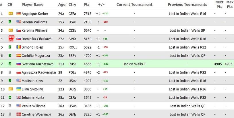 Tak może od poniedziałku wyglądać ranking WTA /Internet