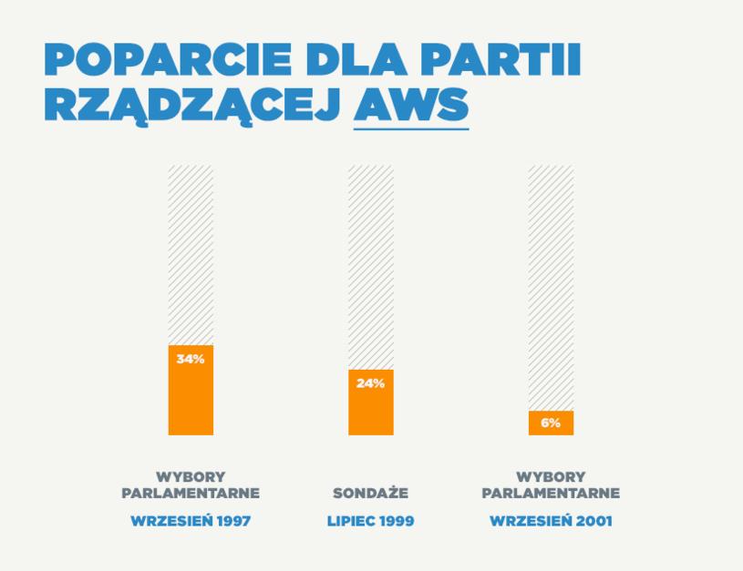 Tak spadało AWS-owi /INTERIA.PL