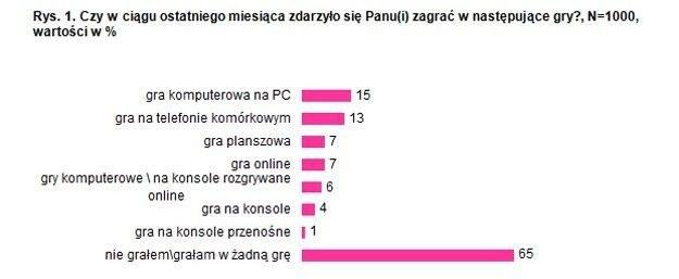 Taki rodzaj gier wybiera polski gracz /CDA