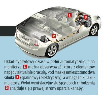 Technika Priusa /Motor