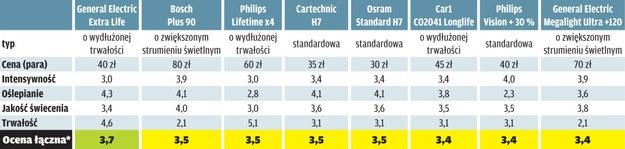 TEST: 15 żarówek H7 /Motor