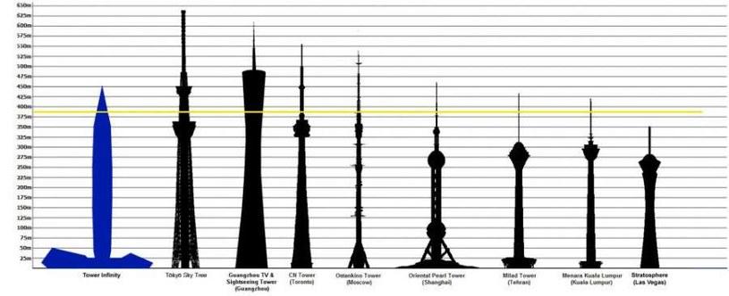 Tower Infinity – porównanie wysokości z innymi, znanymi budynkami. /materiały prasowe