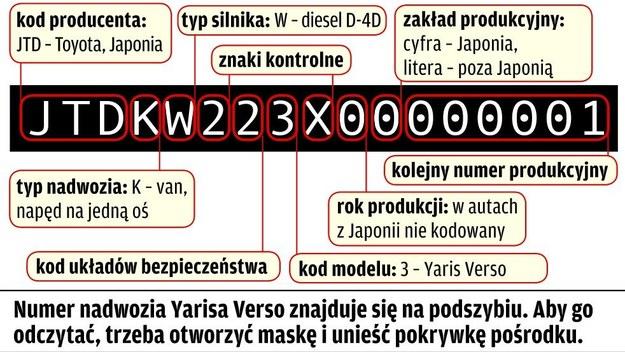Toyota Yaris Verso: cechy identyfikacyjne /Motor