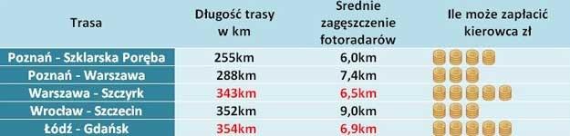 Trasy, na których kierowca może zapłacić najwięcej za przekroczenie prędkości  Źródło: Korkowo.pl /
