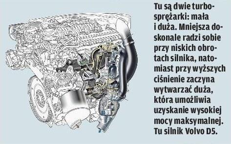 Turbo sekwencyjne /Motor