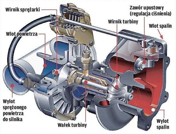 Turbodoładowanie /Motor
