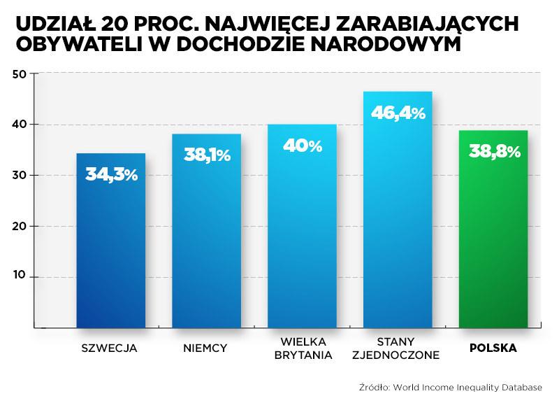 Udział najlepiej zarabiających w dochodzie narodowym /INTERIA.PL