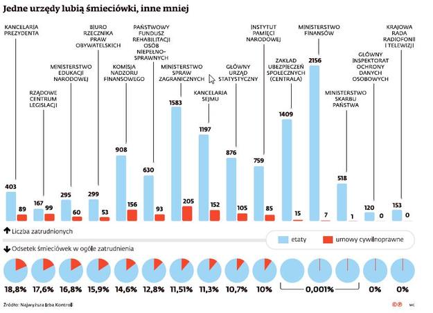 Umowy śmieciowe w polskich urzędach /Dziennik Gazeta Prawna