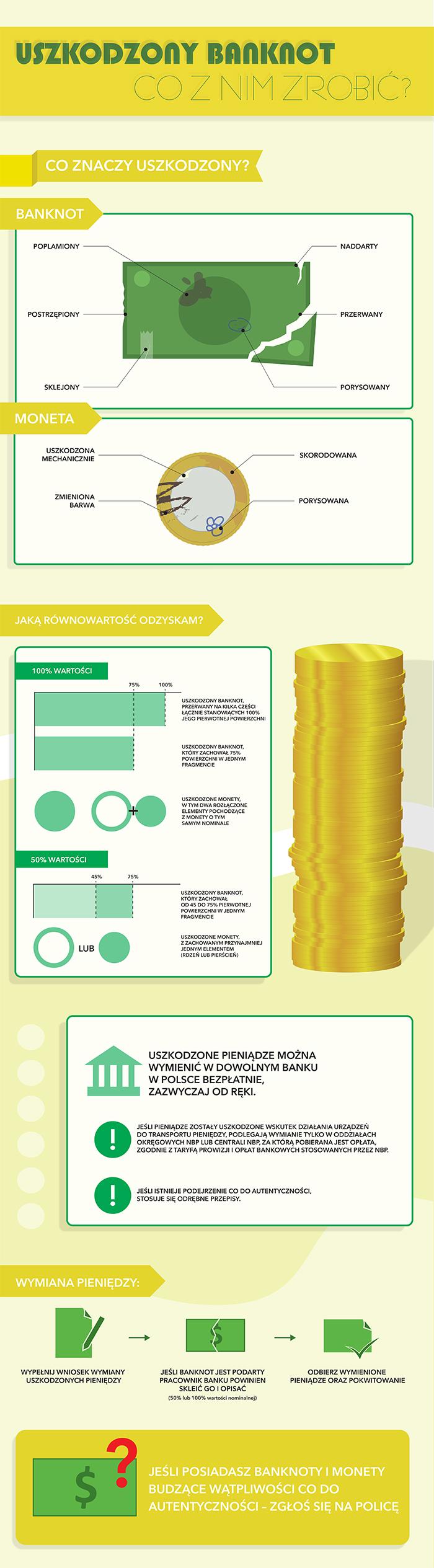 Uszkodzony banknot. Co z nim zrobić? (infografika) /Barbara Kosakowska /INTERIA.PL