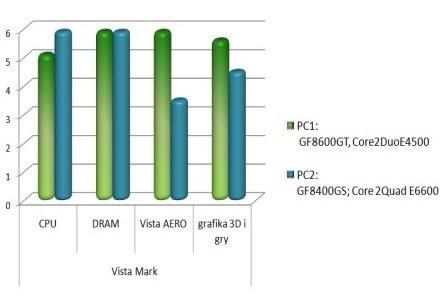 Vista Mark. Zielony słupek reprezentuje komputer ze zrównoważonym CPU/GPU. /materiały prasowe