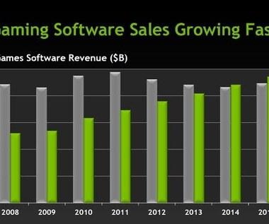 W 2014 roku rynek PC przebije konsole