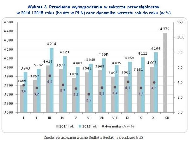 W 2015 roku wynagrodzenia rosły /wynagrodzenia.pl