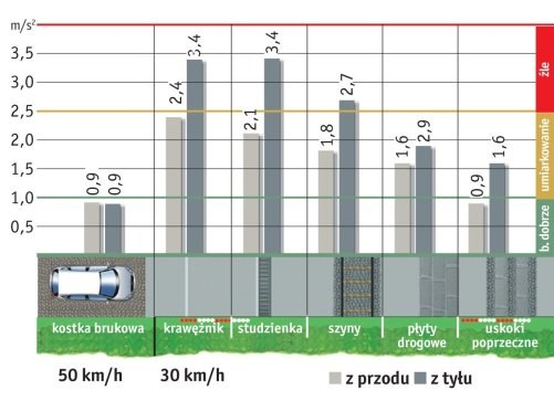 """*w metrach na sekundę do kwadratu; pomiary """"Quattroruote"""", numer 2/2011 /Auto Moto"""