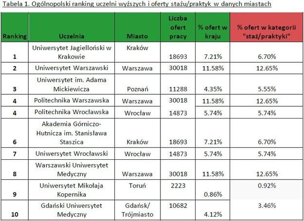 Warszawa liderem w klasyfikacji pod względem ilości dostępnych wakatów /&nbsp