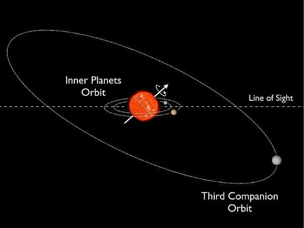 Wizaualizacja układu Kepler-56 /NASA