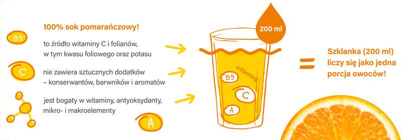 Właściwości soku pomarańczowego /materiały prasowe