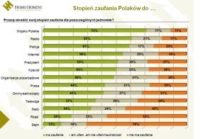 Wojsko Polskie cieszy się największym zaufaniem Polaków, Sejmowi nie ufamy najbardziej