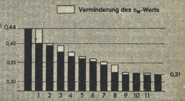 Wpływ tych zmian na wartość współczynnika Cx przedstawiony jest graficznie. /Motor