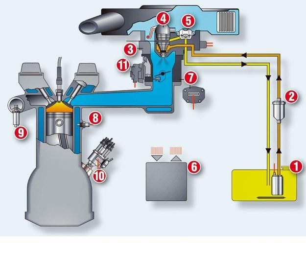 Wtrysk jednopunktowy (tzw. monowtrysk) /Motor