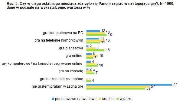 Wybór gier a wykształcenie polskiego gracza /CDA