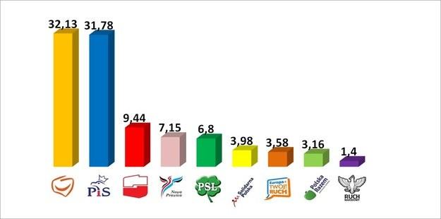 Wybory do Parlamentu Europejskiego wygrała PO, drugie miejsce zajęło PiS /INTERIA.PL