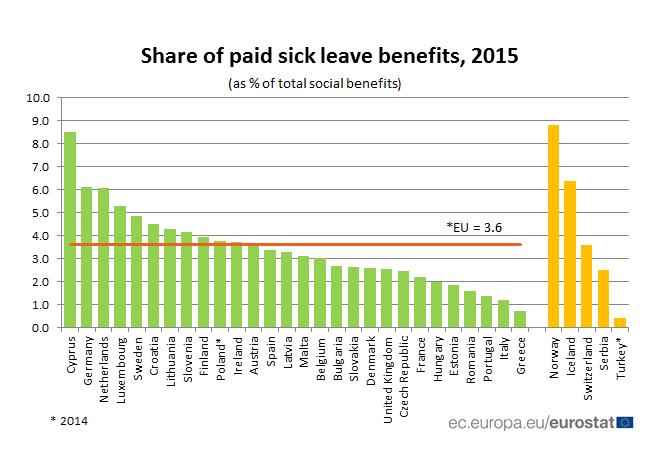 Wydatki państw europejskich na płatne zwolnienia chorobowe. /Eurostat /