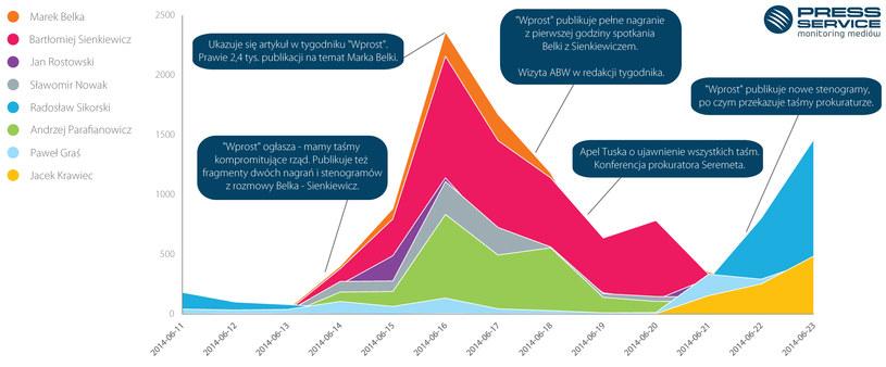 Wykres 1. Liczba materiałów z prasy, internetu, radia i telewizji na temat ośmiu wybranych osób zaangażowanych w aferę taśmową w podziale na dni od 11 do 23 czerwca 2014 /PRESS-SERVICE Monitoring Mediów