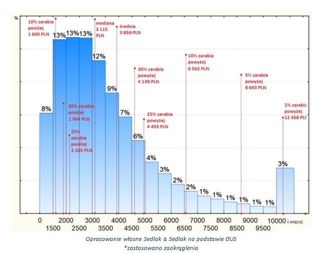 Wykres 2. Rozkład wynagrodzeń osób, które zarabiały poniżej średniej (w PLN, brutto) /wynagrodzenia.pl