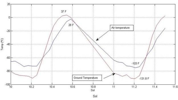 Wykres dot. temperatury.     Fot. NASA /materiały prasowe