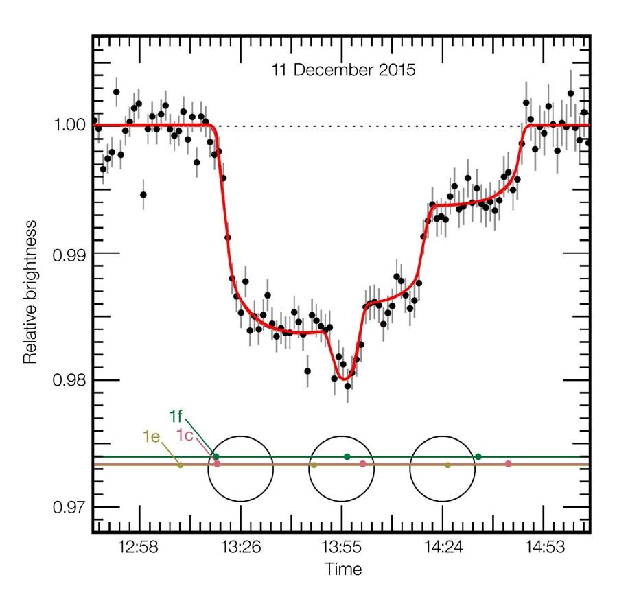 Wykres historycznej obserwacji VLT z 11 grudnia 2015 roku, gdzie widać tranzyt trzech planet systemu TRAPPIST-1 /materiały prasowe