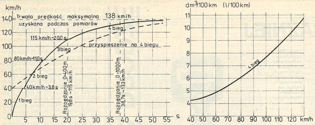 Wykres rozpędzania samochodu (po lewej) oraz zużycia paliwa podczas jazdy na czwartym biegu (po prawej). /Motor