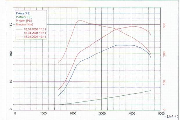 Wykres silnika turbodiesla 4-cyl. / Kliknij /INTERIA.PL