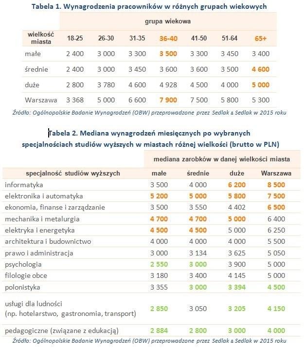 Wynagrodzenia pracowników w różnych grupach wiekowych /wynagrodzenia.pl