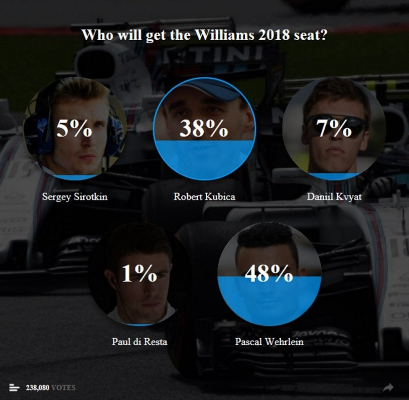Wyniki głosowania na dzień 21 grudnia (godz. 9.25) /www.skysports.com /