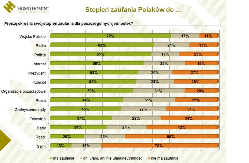 Wyniki odpowiedzi na pytanie o zaufanie do instytucji /Homo Homini /INTERIA.PL