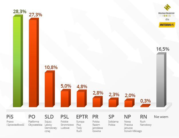 Wyniki sondażu Homo Homini Ibris dla INTERIA.PL i RMF F /INTERIA.PL