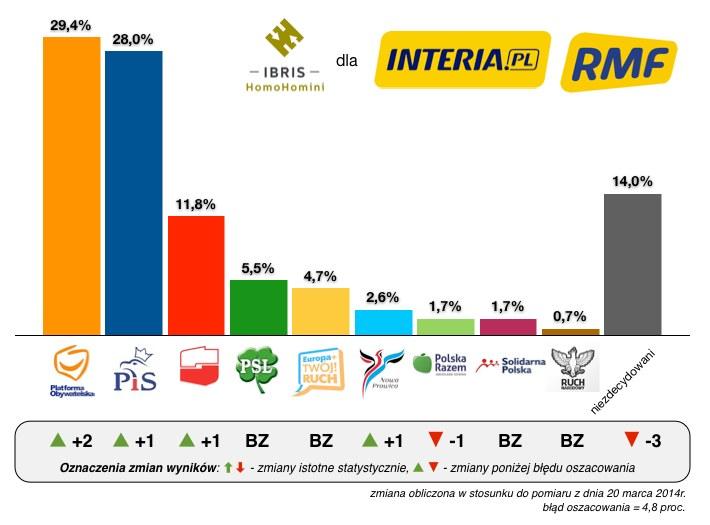 Wyniki sondażu Homo Homini Ibris dla INTERIA.PL i RMF FM /INTERIA.PL