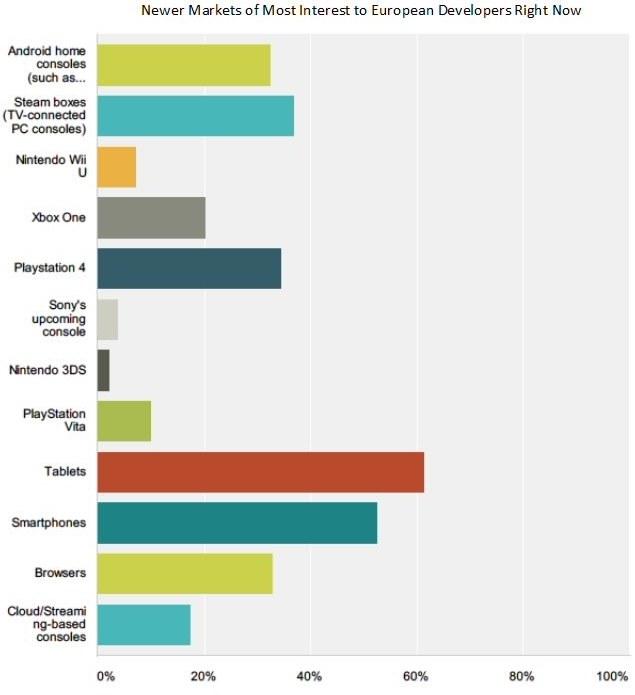 Wyniki sondy przeprowadzonej na Game Developers Conference /materiały prasowe