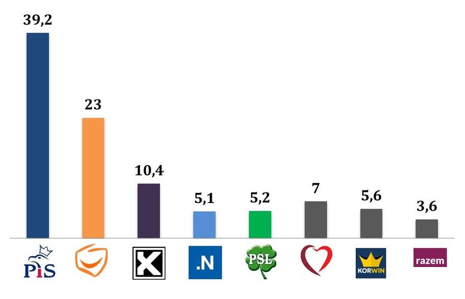 Wyniki wyborów. Głosujący z wykształceniem średnim /IPSOS /RMF FM