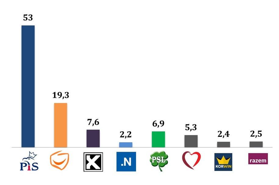Wyniki wyborów. Głosujący z wykształceniem zawodowym /IPSOS /RMF FM