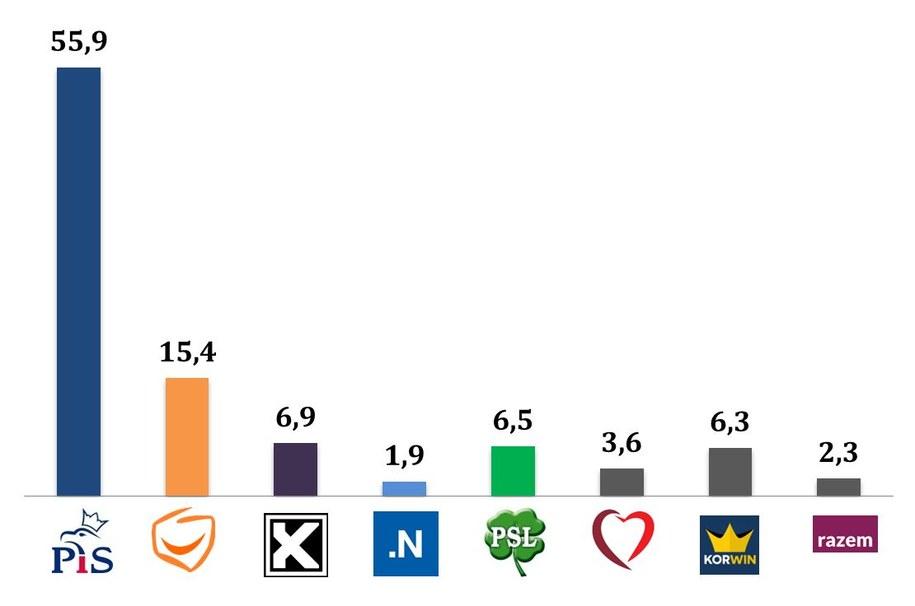 Wyniki wyborów. Jak głosowały osoby z wykształceniem podstawowym /IPSOS /RMF FM
