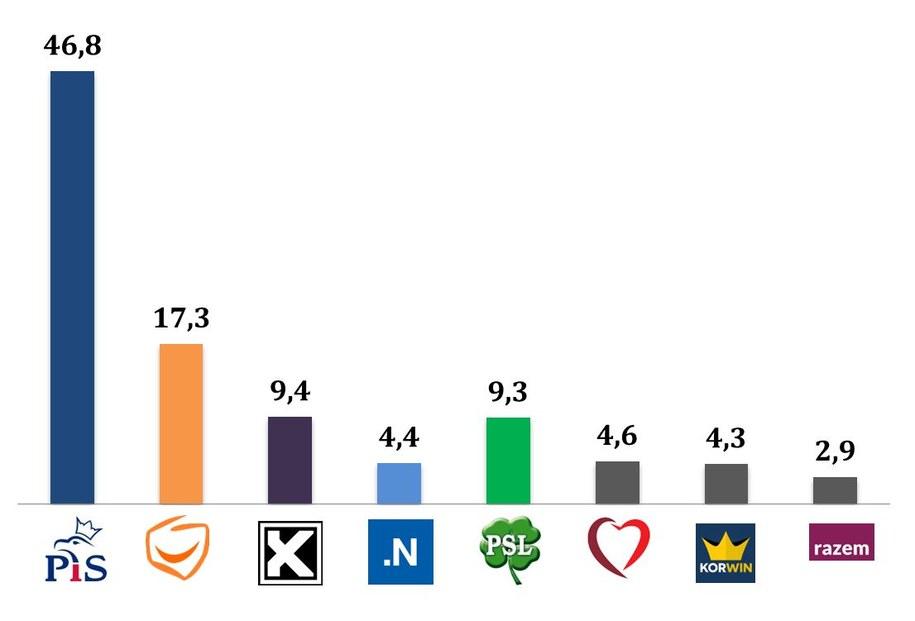 Wyniki wyborów. Tak głosowała wieś /IPSOS /RMF FM