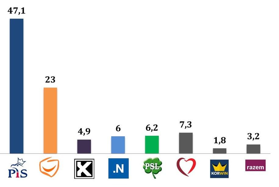Wyniki wyborów/ wiek 50-59 lat /IPSOS /RMF FM