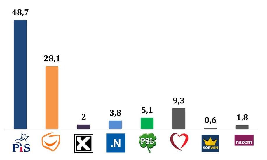 Wyniki wyborów/ wiek powyżej 60 lat /IPSOS /RMF FM